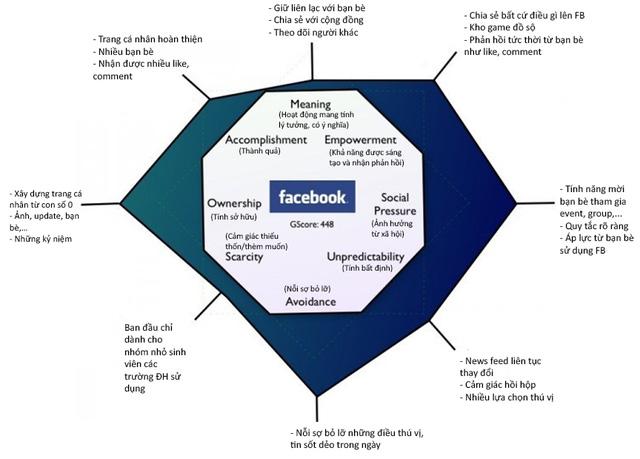 VietED-Bieu-do-Octalysis-cua-Facebook-nhung-phan-nho-cao-hon-the-hien-nhung-dong-luc-Facebook-tap-trung-vao-nhieu-hon