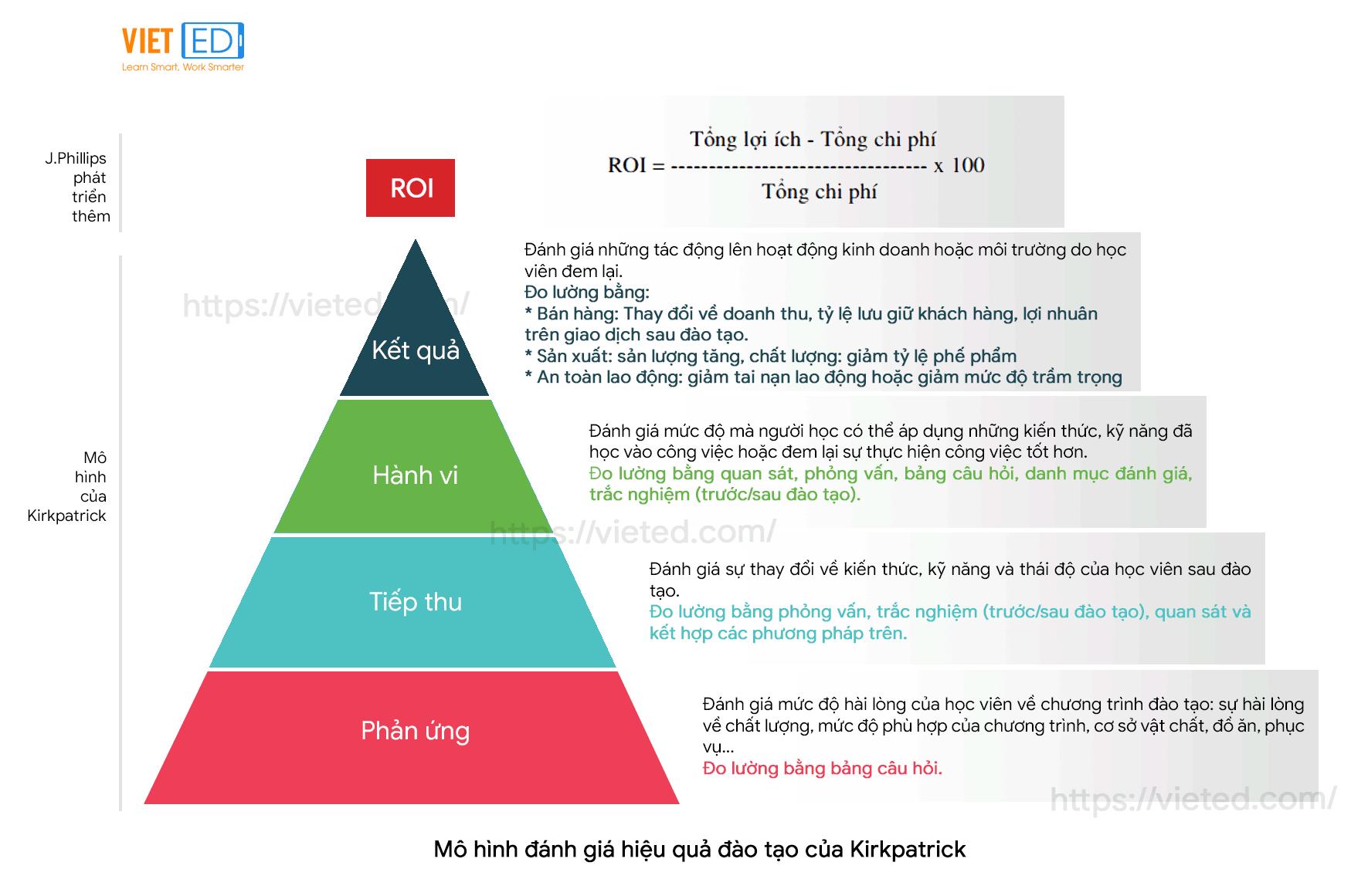 Mô hình đánh giá hiệu quả đào tạo mở rộng