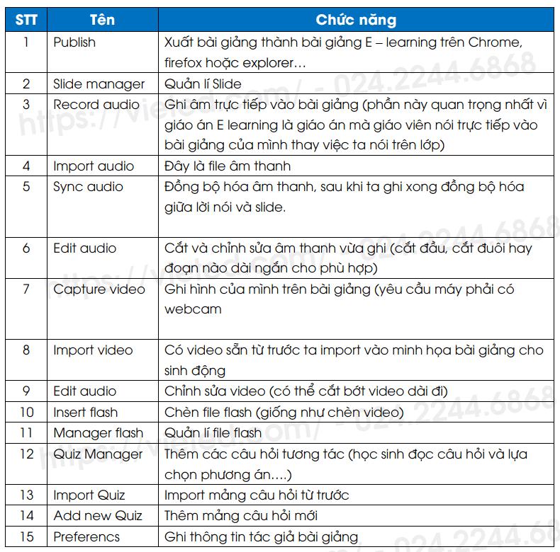 Hướng dẫn chi tiết nhất cách thiết kế bài giảng E-learning dành cho người mới bắt đầu -4
