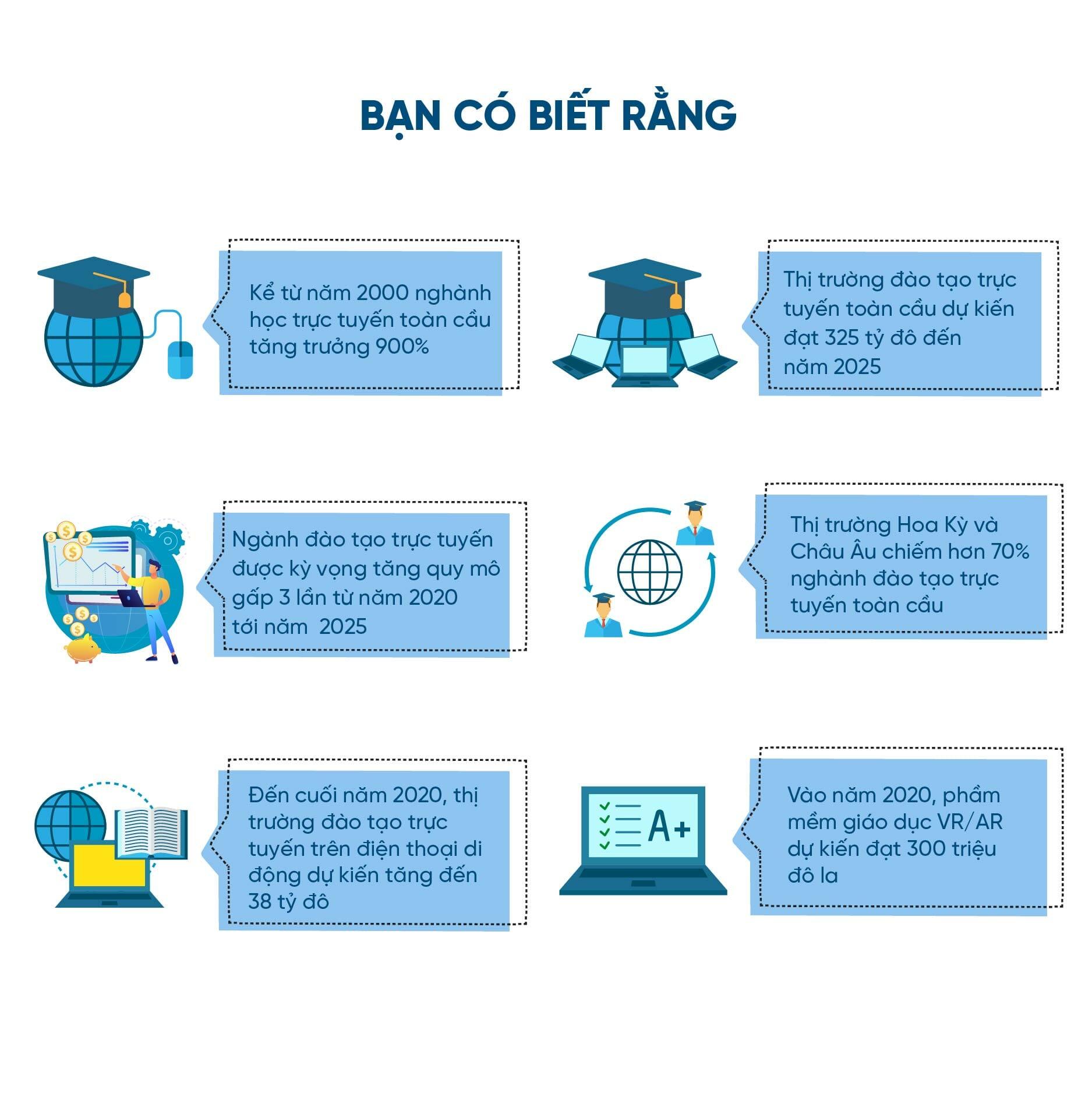 VietED-nganh-dao-tao-truc-tuyen-toan-cau-nam-2020